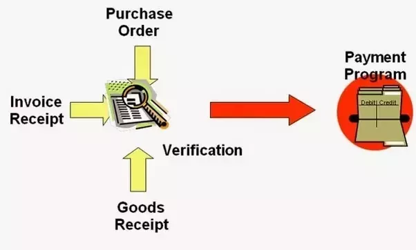 How is the 3 way invoice matching process? Quora
