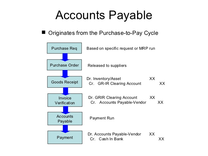 Fingate Invoice / Payment Process for Purchase Orders (for