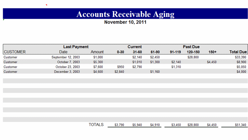 Download Accounts receivable aging