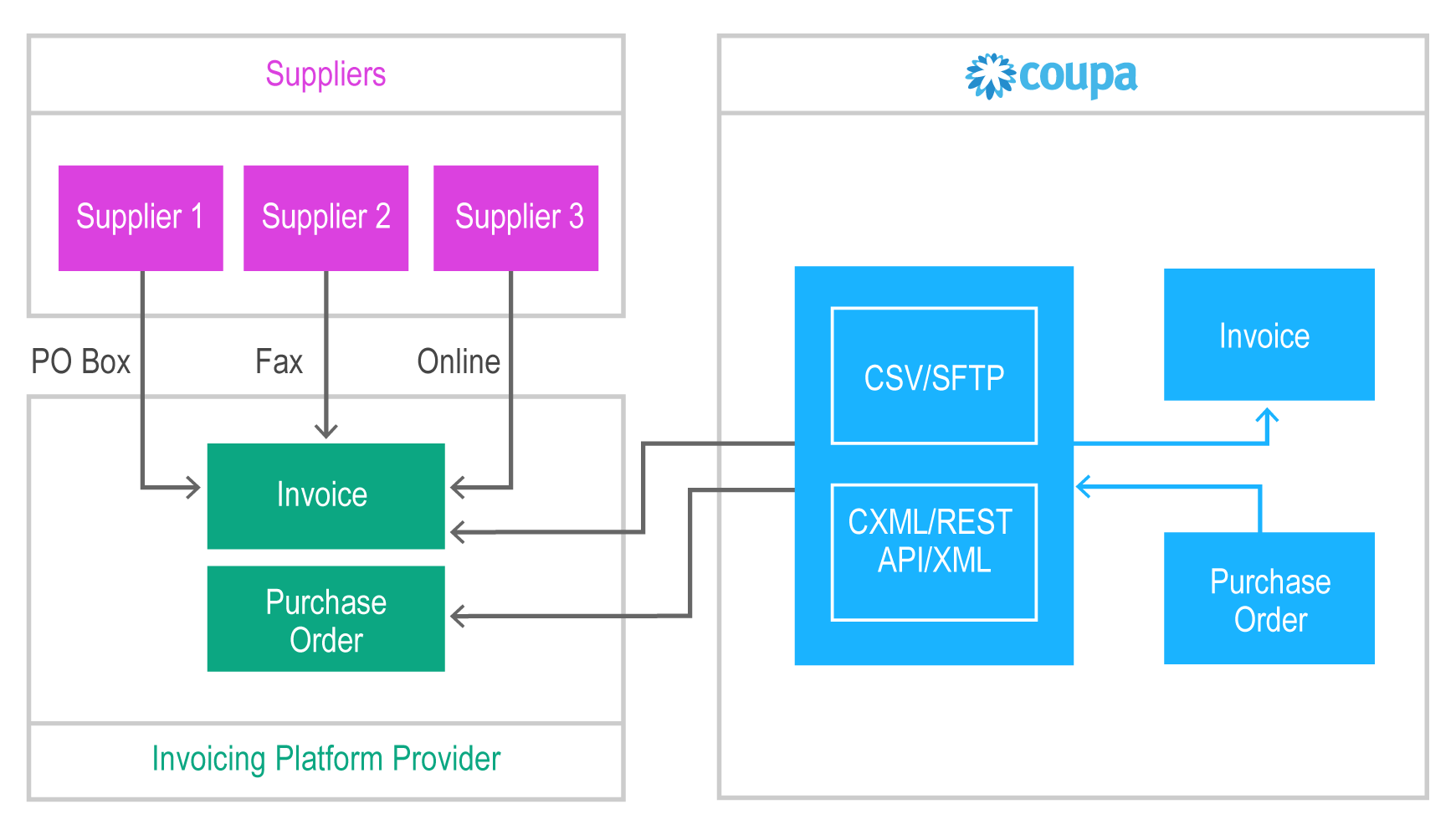 Invoicing | Coupa Invoicing Platform Integration | Coupa Software