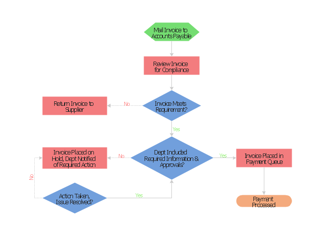 Invoice payment process Flowchart | Accounting Flowchart