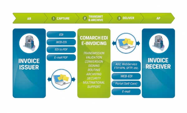 We introduce to you: Comarch! The latest sponsor of the E