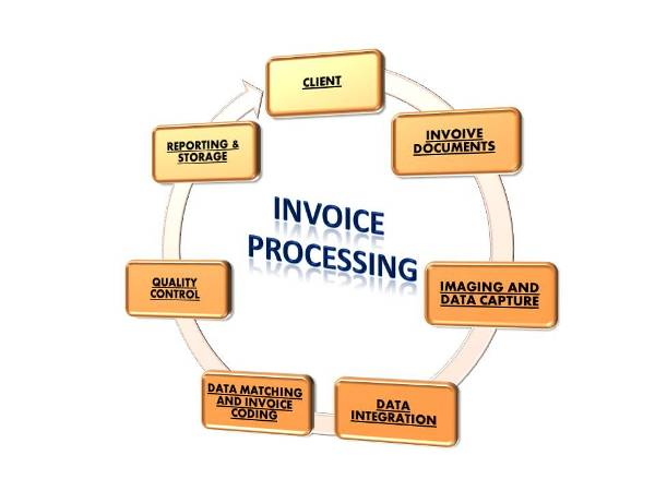 Invoice Processing Invoice Processing Services Otex Groups Of