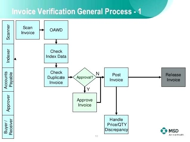 Invoice Processing Flowchart How To Process An Invoice Sap Invoice