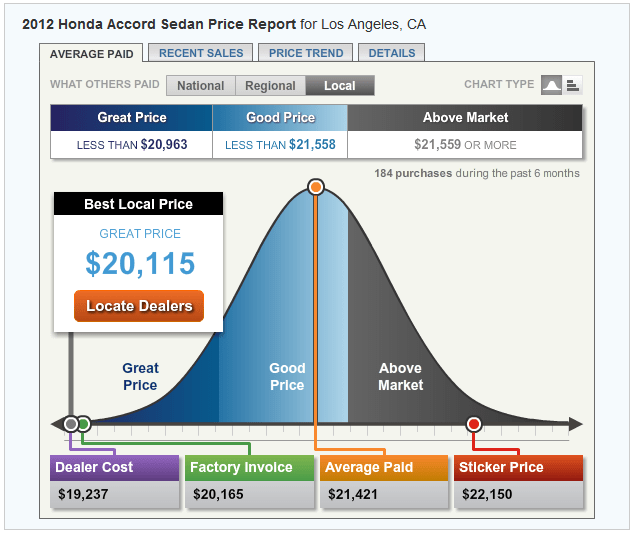 Review of TrueCar – Can you really get the best price?