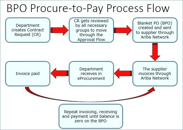 processing invoices for payment blanket purchase orders a and