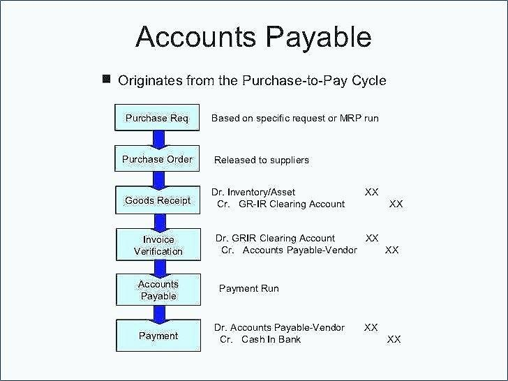 Processing Invoices For Payment Online Invoice Payment Processing