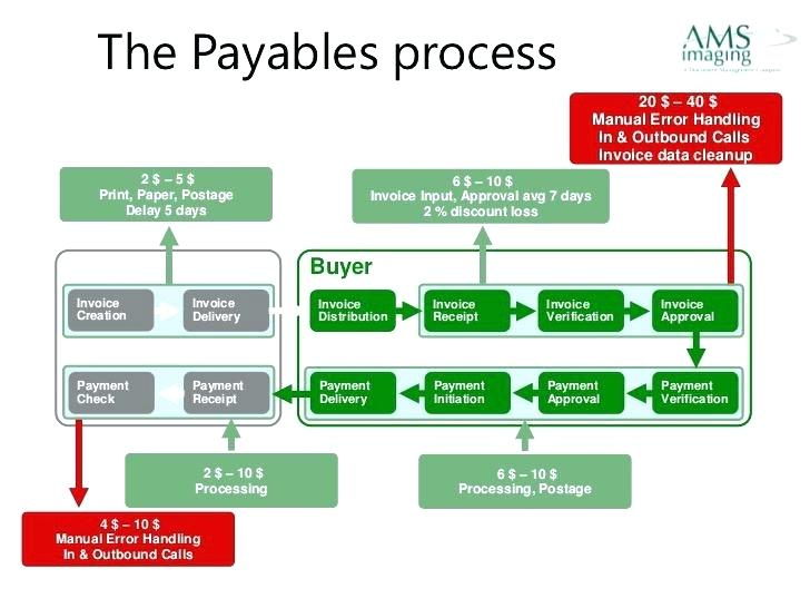 Processing Invoices For Payment How To Process Invoices In