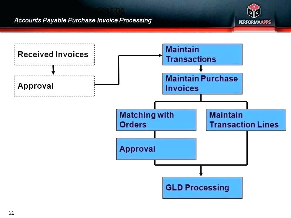 Processing Invoices For Payment Payable Invoices Accounts Payable